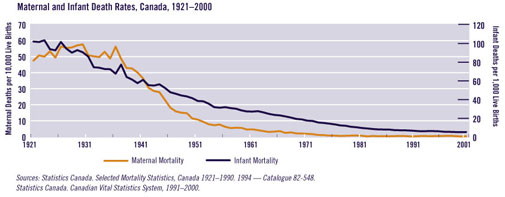 Chart: maternal and infant death rates
